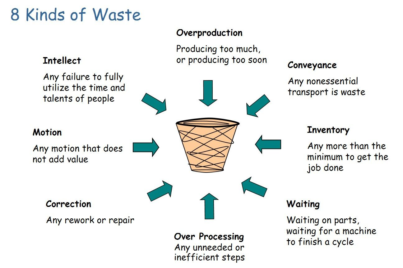 8 Types of Waste
